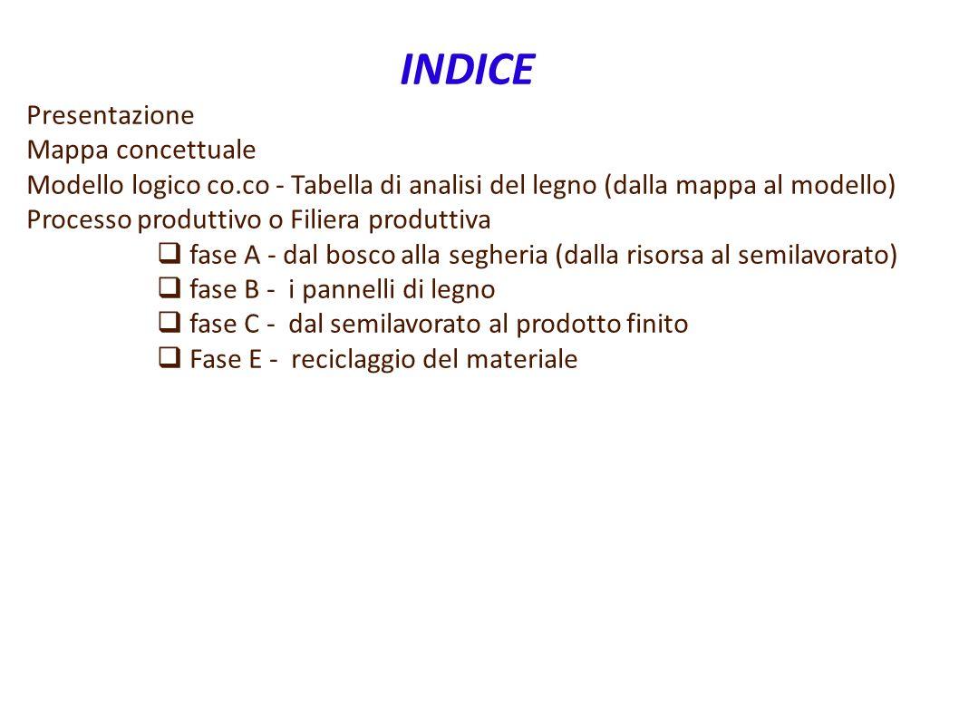 INDICE Presentazione Mappa concettuale Modello logico co.co - Tabella di analisi del legno (dalla mappa al modello) Processo produttivo o Filiera prod