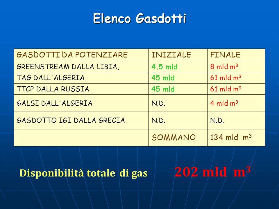 Elenco Gasdotti GASDOTTI DA POTENZIAREINIZIALEFINALE GREENSTREAM DALLA LIBIA,4,5 mld8 mld m 3 TAG DALL'ALGERIA45 mld61 mld m 3 TTCP DALLA RUSSIA45 mld