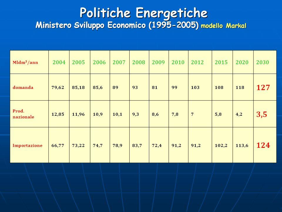 Politiche Energetiche Ministero Sviluppo Economico (1995-2005) modello Markal Politiche Energetiche Ministero Sviluppo Economico (1995-2005) modello M