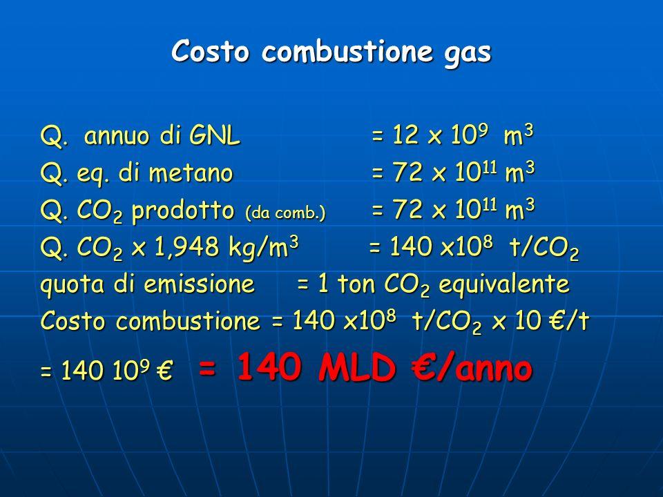 Costo combustione gas Q. annuo di GNL= 12 x 10 9 m 3 Q. eq. di metano = 72 x 10 11 m 3 Q. CO 2 prodotto (da comb.) = 72 x 10 11 m 3 Q. CO 2 x 1,948 kg