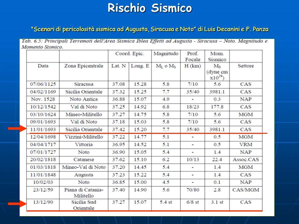 Rischio Sismico Scenari di pericolosità sismica ad Augusta, Siracusa e Noto di Luis Decanini e F. Panza