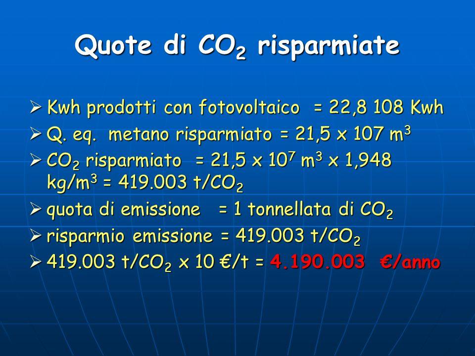 Quote di CO 2 risparmiate Kwh prodotti con fotovoltaico = 22,8 108 Kwh Kwh prodotti con fotovoltaico = 22,8 108 Kwh Q. eq. metano risparmiato = 21,5 x