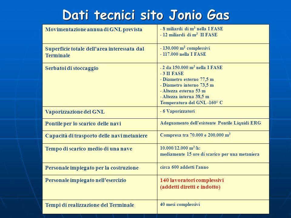 Dati tecnici sito Jonio Gas Movimentazione annua di GNL prevista - 8 miliardi di m 3 nella I FASE - 12 miliardi di m 3 II FASE Superficie totale della