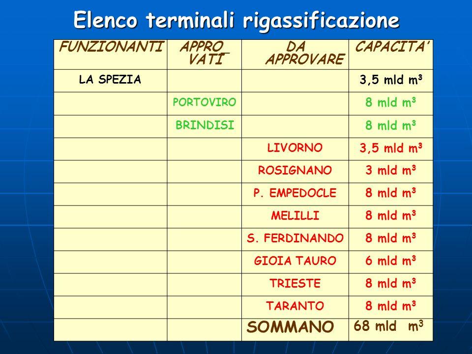 Elenco terminali rigassificazione FUNZIONANTI APPRO_ VATI DA APPROVARE CAPACITA LA SPEZIA 3,5 mld m 3 PORTOVIRO 8 mld m 3 BRINDISI 8 mld m 3 LIVORNO 3