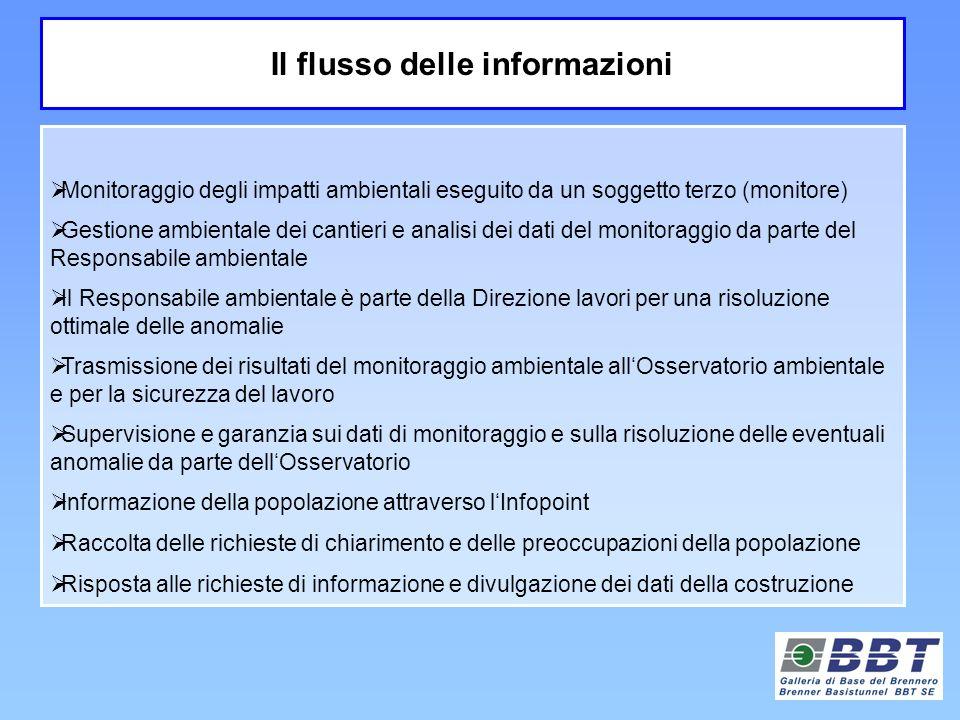 Monitoraggio degli impatti ambientali eseguito da un soggetto terzo (monitore) Gestione ambientale dei cantieri e analisi dei dati del monitoraggio da