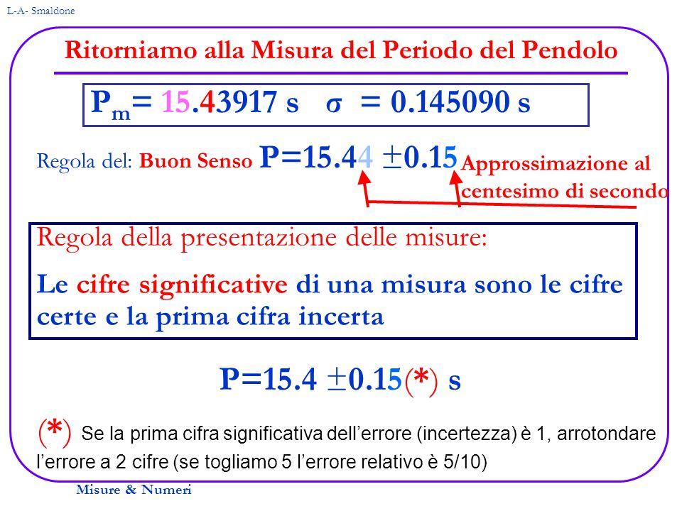 Misure & Numeri L-A- Smaldone Ritorniamo alla Misura del Periodo del Pendolo Regola del: Buon Senso P=15.44 ±0.15 P m = 15.43917 s σ = 0.145090 s Appr