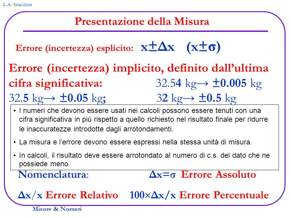 Misure & Numeri L-A- Smaldone Presentazione della Misura Errore (incertezza) esplicito: x±Δx (x± σ) I numeri che devono essere usati nei calcoli posso