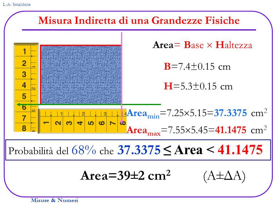 Misure & Numeri L-A- Smaldone Misura Indiretta di una Grandezze Fisiche Area= Base Haltezza B=7.4±0.15 cm H=5.3±0.15 cm Area min =7.25 5.15=37.3375 cm
