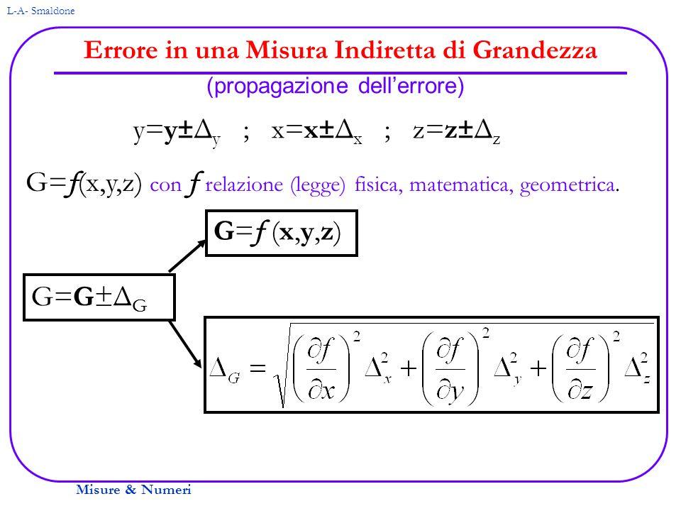 Misure & Numeri L-A- Smaldone Errore in una Misura Indiretta di Grandezza (propagazione dellerrore) y=y±Δ y ; x=x±Δ x ; z=z±Δ z G= f (x,y,z) con f rel