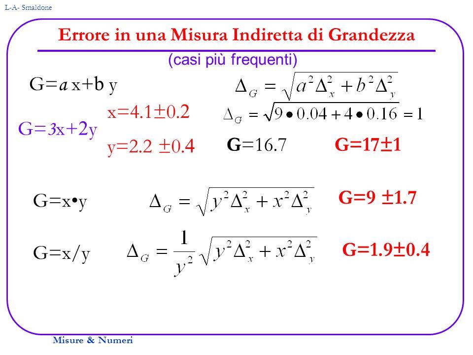 Misure & Numeri L-A- Smaldone Errore in una Misura Indiretta di Grandezza (casi più frequenti) G= a x+ b y G=xy G=x/y G= 3 x+ 2 y x=4.1±0. 2 y=2.2 ±0.