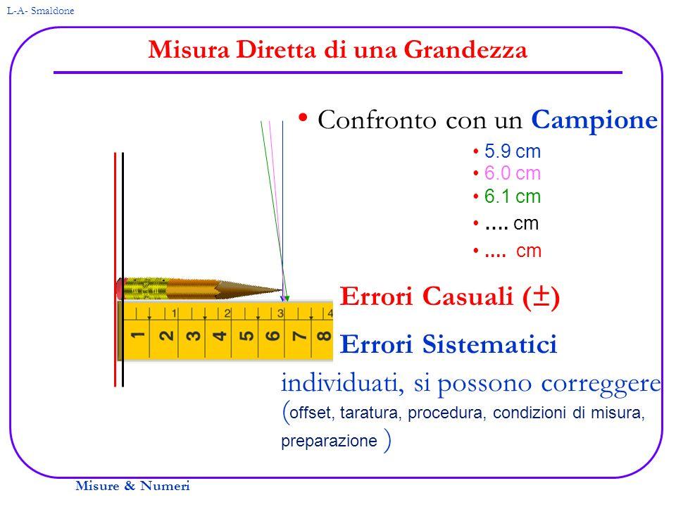 Misure & Numeri L-A- Smaldone Misura Diretta di una Grandezza Confronto con un Campione 5.9 cm 6.0 cm 6.1 cm …. cm.... cm Errori Casuali (±) Errori Si