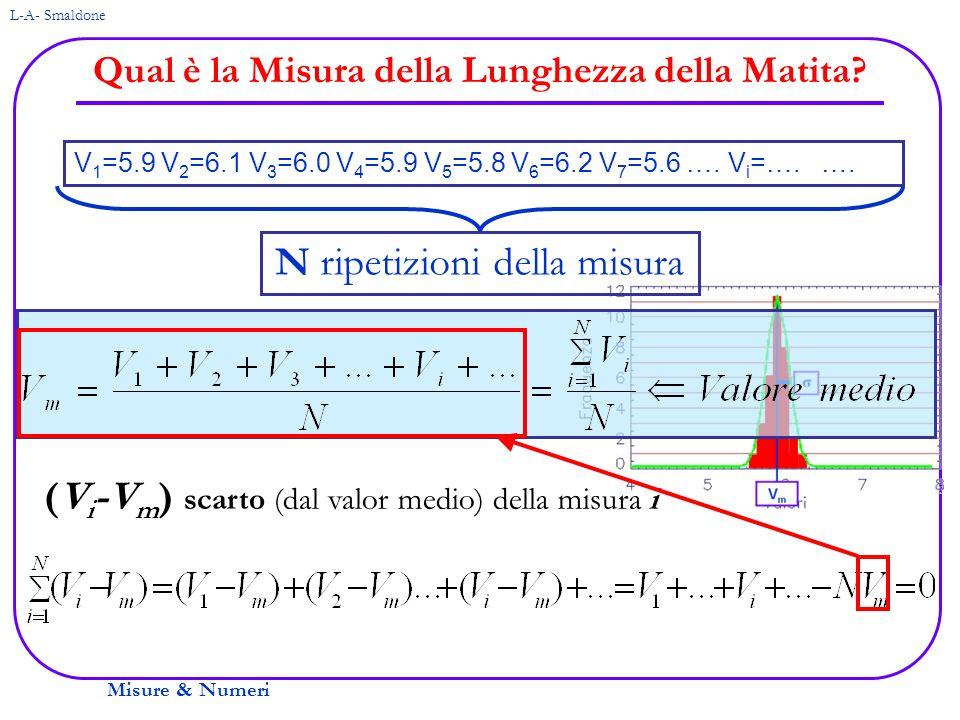 Misure & Numeri L-A- Smaldone Qual è la Misura della Lunghezza della Matita? V 1 =5.9 V 2 =6.1 V 3 =6.0 V 4 =5.9 V 5 =5.8 V 6 =6.2 V 7 =5.6 …. V i =….