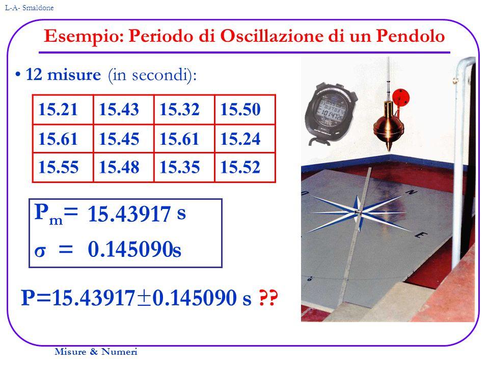 Misure & Numeri L-A- Smaldone Considerazioni sullEsempio P m = 15.43917 s σ = 0.145090 s P=15.44 ±0.15 (sul display della mia calcolatrice … su altre possono esserci anche più cifre!) Leggiamolo: Effettuando una nuova misura vi è il 68% di probabilità che essa sia compresa tra 15.29408 e 15.58426 Cifre certe Prima cifra incerta Prima regola: Buon Senso – che senso ha indicare i millesimi quando il cronometro segna i centesimi ed i tempi di reazione sono di 0.1-0.2 s .