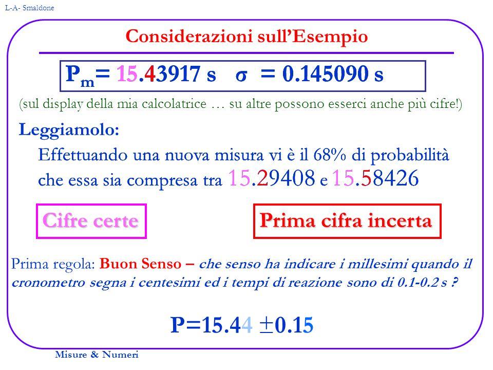 Misure & Numeri L-A- Smaldone Ritorniamo alla Misura del Periodo del Pendolo Regola del: Buon Senso P=15.44 ±0.15 P m = 15.43917 s σ = 0.145090 s Approssimazione al centesimo di secondo Regola della presentazione delle misure: Le cifre significative di una misura sono le cifre certe e la prima cifra incerta P=15.4 ±0.15(*) s (*) Se la prima cifra significativa dellerrore (incertezza) è 1, arrotondare lerrore a 2 cifre (se togliamo 5 lerrore relativo è 5/10)