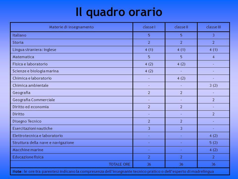 Il quadro orario Materie di insegnamentoclasse Iclasse IIclasse III Italiano553 Storia222 Lingua straniera: Inglese4 (1) Matematica554 Fisica e labora