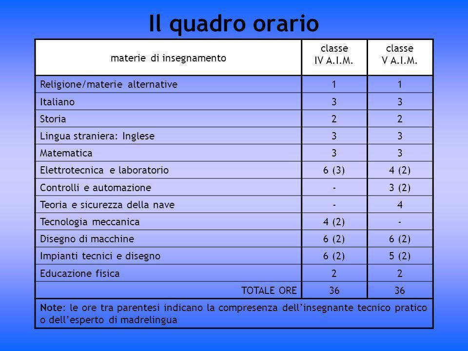 Il quadro orario materie di insegnamento classe IV A.I.M. classe V A.I.M. Religione/materie alternative11 Italiano33 Storia22 Lingua straniera: Ingles