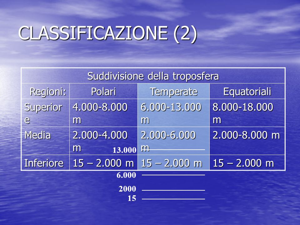 CLASSIFICAZIONE (2) Suddivisione della troposfera Regioni:PolariTemperateEquatoriali Superior e 4.000-8.000 m 6.000-13.000 m 8.000-18.000 m Media 2.00