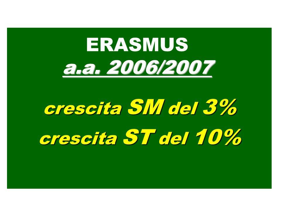 …solo se… crescita del 9 - 10% lanno!!! ERASMUS …3.000.000 di studenti nel 2012?