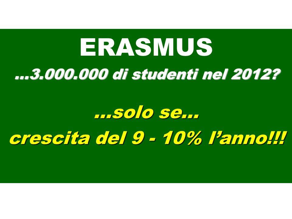 -Co-funding -Promozione -Qualità -Riconoscimento (…ancora 0 per il 17%) -Bologna squeeze ERASMUS …3.000.000 di studenti nel 2012?