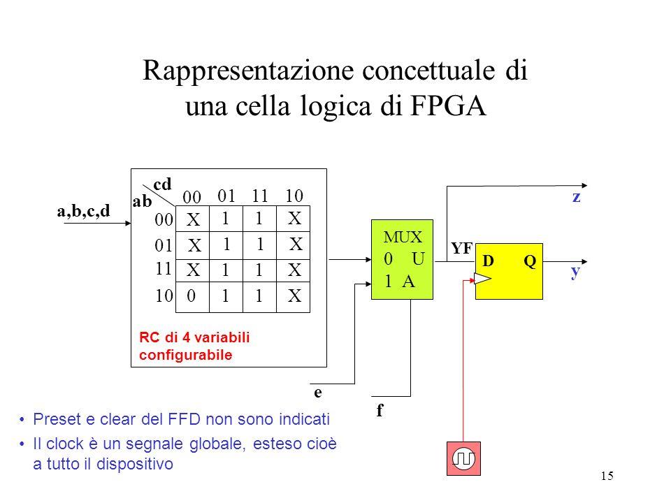 14 FPGA: struttura di una cella tipo Interconnettendo tra loro più celle di un FPGA è possibile realizzare reti combinatorie e sequenziali di notevole
