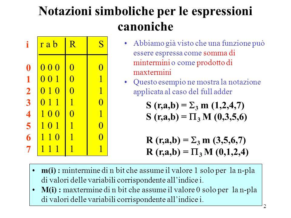 2 Notazioni simboliche per le espressioni canoniche r a bRS 0 0 000 0 0 101 0 1 001 0 1 110 1 0 001 1 0 110 1 1 010 1 1 111 i01234567i01234567 S (r,a,b) = 3 m (1,2,4,7) S (r,a,b) = 3 M (0,3,5,6) R (r,a,b) = 3 m (3,5,6,7) R (r,a,b) = 3 M (0,1,2,4) m(i) : mintermine di n bit che assume il valore 1 solo per la n-pla di valori delle variabili corrispondente allindice i.