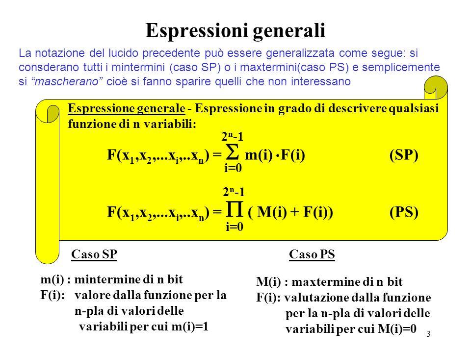 3 Espressioni generali Espressione generale - Espressione in grado di descrivere qualsiasi funzione di n variabili: F(x 1,x 2,...x i,..x n ) = m(i) F(i)(SP).