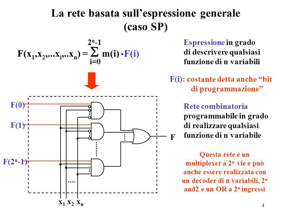 14 FPGA: struttura di una cella tipo Interconnettendo tra loro più celle di un FPGA è possibile realizzare reti combinatorie e sequenziali di notevole complessità Ogni cella ha le seguenti caratteristiche: –5 o 6 ingressi combinatori –un mux a due vie: una via è un ingresso, la variabile di controllo è un altro ingresso e laltra via è una qualunque funzione degli altri 3 o 4 ingressi (scelta dal fitter) –un FFD con ingressi di clock, enable, e clear+preset sincroni –2 uscite: luscita del mux e luscita del FFD –lingresso del FFD è luscita del MUX In questo modo ogni cella può essere impiegata per realizzare la funzione G, la funzione F o il registro con lo stato presente