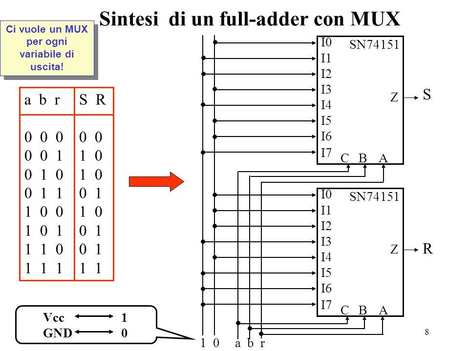 8 Sintesi di un full-adder con MUX a b r S R 0 0 0 0 0 0 0 1 1 0 0 1 0 1 0 0 1 1 0 1 1 0 0 1 0 1 0 1 0 1 1 1 0 0 1 1 1 1 1 1 1 0 a b r I0 I1 I2 I3 I4 I5 I6 I7 CB A Z S I0 I1 I2 I3 I4 I5 I6 I7 CB A Z R SN74151 Vcc1 GND0 Ci vuole un MUX per ogni variabile di uscita!