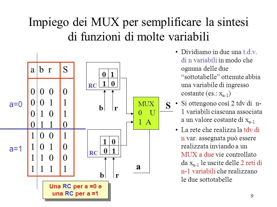 19 Sintesi di funzioni con molte variabili (3) Z = F(Q 0,Q 1,Q 2,Q 3 ) = F(0,0,0, Q 3 ) Q 2 Q 1 Q 0 + F(0,0,1, Q 3 ) Q 2 Q 1 Q 0 + F(0,1,0, Q 3 ) Q 2 Q 1 Q 0 + F(0,1,1, Q 3 ) Q 2 Q 1 Q 0 + F(1,0,0, Q 3 ) Q 2 Q 1 Q 0 + F(1,0,1, Q 3 ) Q 2 Q 1 Q 0 + F(1,1,0, Q 3 ) Q 2 Q 1 Q 0 + F(1,1,1, Q 3 ) Q 2 Q 1 Q 0 b)Applicando 3 volte il teorema di espansione per estrarre una dopo laltra le variabili Q 0, Q 1 e Q 2 : F(0,0,0,Q 3 ) F(0,0,1,Q 3 ) F(0,1,0,Q 3 ) F(0,1,1,Q 3 ) F(1,0,0,Q 3 ) F(1,0,1,Q 3 ) F(1,1,0,Q 3 ) F(1,1,1,Q 3 ) Q3Q3 Q2Q1Q0Q2Q1Q0 I0 I1 I2 I3 I4 I5 I6 I7 CBA Z F SN74151