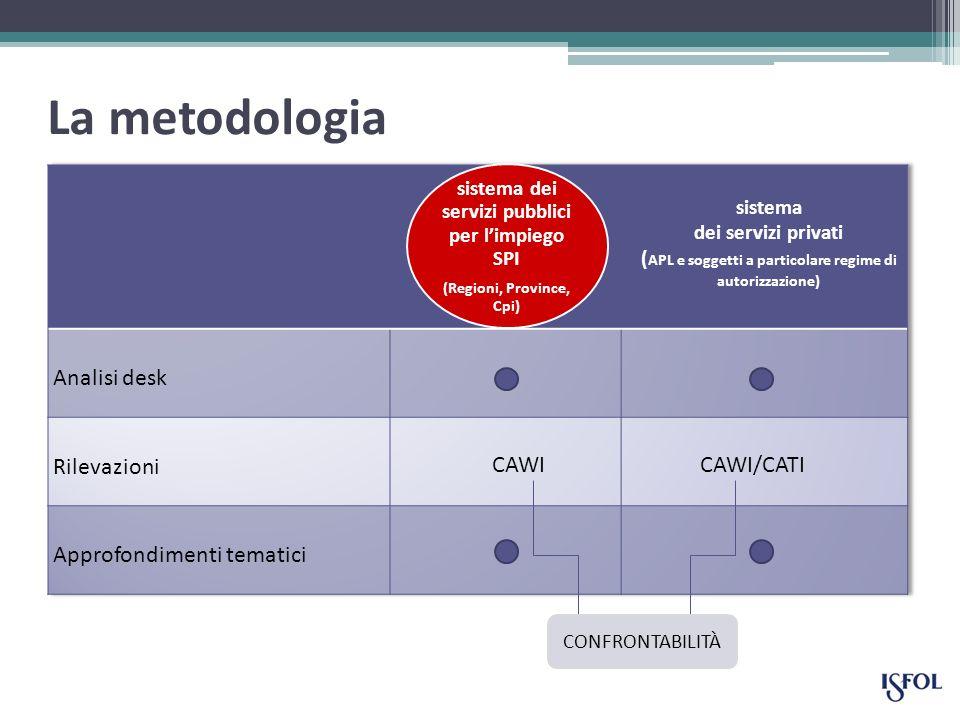 La metodologia sistema dei servizi pubblici per limpiego SPI (Regioni, Province, Cpi) CAWICAWI/CATI CONFRONTABILITÀ