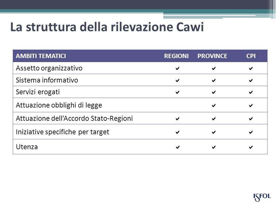 La struttura della rilevazione Cawi AMBITI TEMATICIREGIONIPROVINCECPI Assetto organizzativo Sistema informativo Servizi erogati Attuazione obblighi di legge Attuazione dellAccordo Stato-Regioni Iniziative specifiche per target Utenza