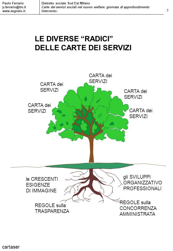 3 Paolo Ferrario p.ferrario@tin.it www.segnalo.it Distretto sociale Sud Est Milano Carte dei servizi sociali nel nuovo welfare: giornata di approfondi