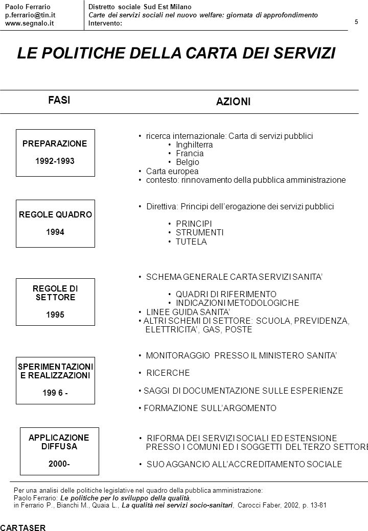 5 Paolo Ferrario p.ferrario@tin.it www.segnalo.it Distretto sociale Sud Est Milano Carte dei servizi sociali nel nuovo welfare: giornata di approfondi