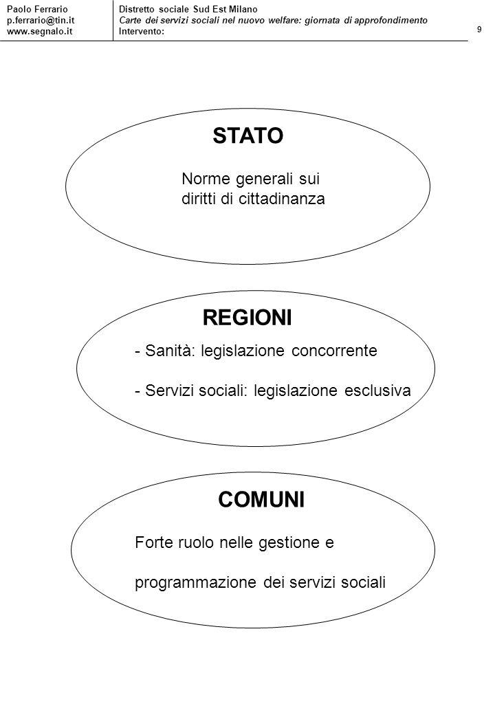 9 Paolo Ferrario p.ferrario@tin.it www.segnalo.it Distretto sociale Sud Est Milano Carte dei servizi sociali nel nuovo welfare: giornata di approfondi