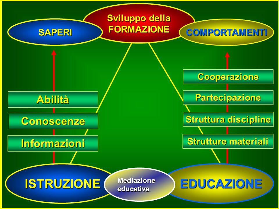 ISTRUZIONE EDUCAZIONE EDUCAZIONE Sviluppo della FORMAZIONE Informazioni Conoscenze Abilità Struttura discipline Partecipazione Cooperazione Strutture materiali COMPORTAMENTI SAPERI Mediazioneeducativa
