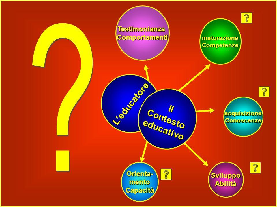 Leducatore SviluppoAbilità Orienta-mentoCapacità acquisizioneConoscenze maturazioneCompetenze TestimonianzaComportamenti IlContestoeducativo