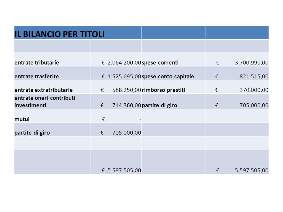 IL BILANCIO PER TITOLI entrate tributarie 2.064.200,00spese correnti 3.700.990,00 entrate trasferite 1.525.695,00spese conto capitale 821.515,00 entrate extratributarie 588.250,00rimborso prestiti 370.000,00 entrate oneri contributi investimenti 714.360,00partite di giro 705.000,00 mutui - partite di giro 705.000,00 5.597.505,00