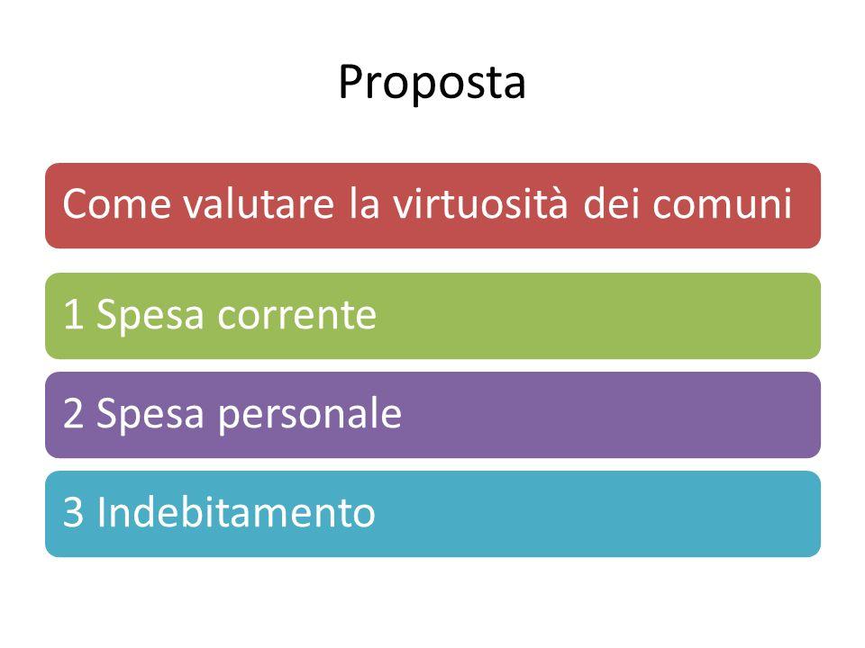 Proposta Come valutare la virtuosità dei comuni1 Spesa corrente2 Spesa personale3 Indebitamento