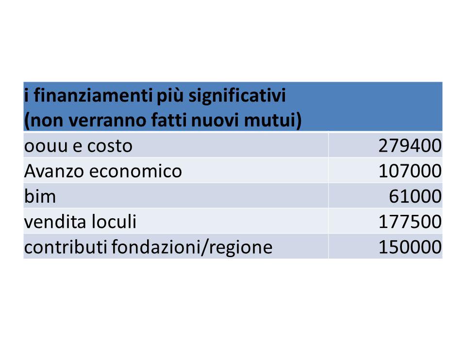 i finanziamenti più significativi (non verranno fatti nuovi mutui) oouu e costo279400 Avanzo economico107000 bim61000 vendita loculi177500 contributi fondazioni/regione150000