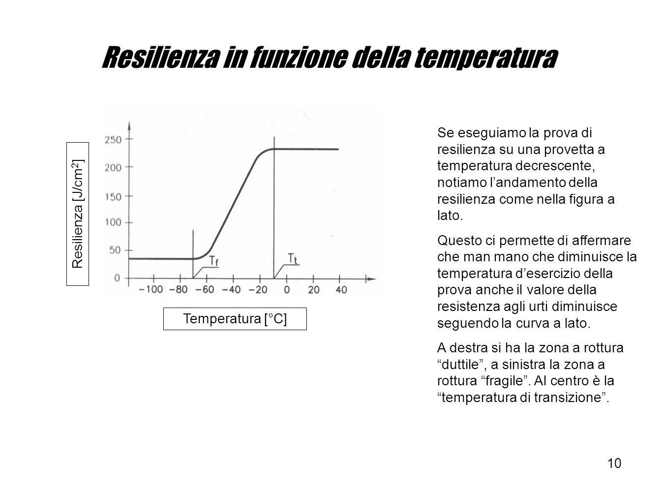 10 Temperatura [°C] Resilienza [J/cm 2 ] Resilienza in funzione della temperatura Se eseguiamo la prova di resilienza su una provetta a temperatura de