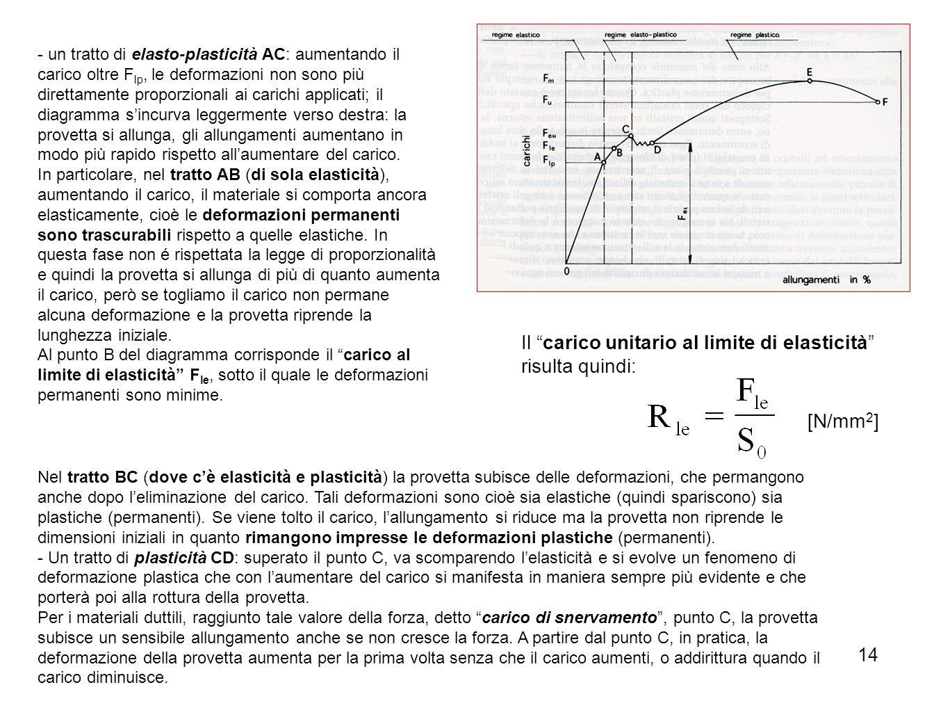 14 - un tratto di elasto-plasticità AC: aumentando il carico oltre F lp, le deformazioni non sono più direttamente proporzionali ai carichi applicati;
