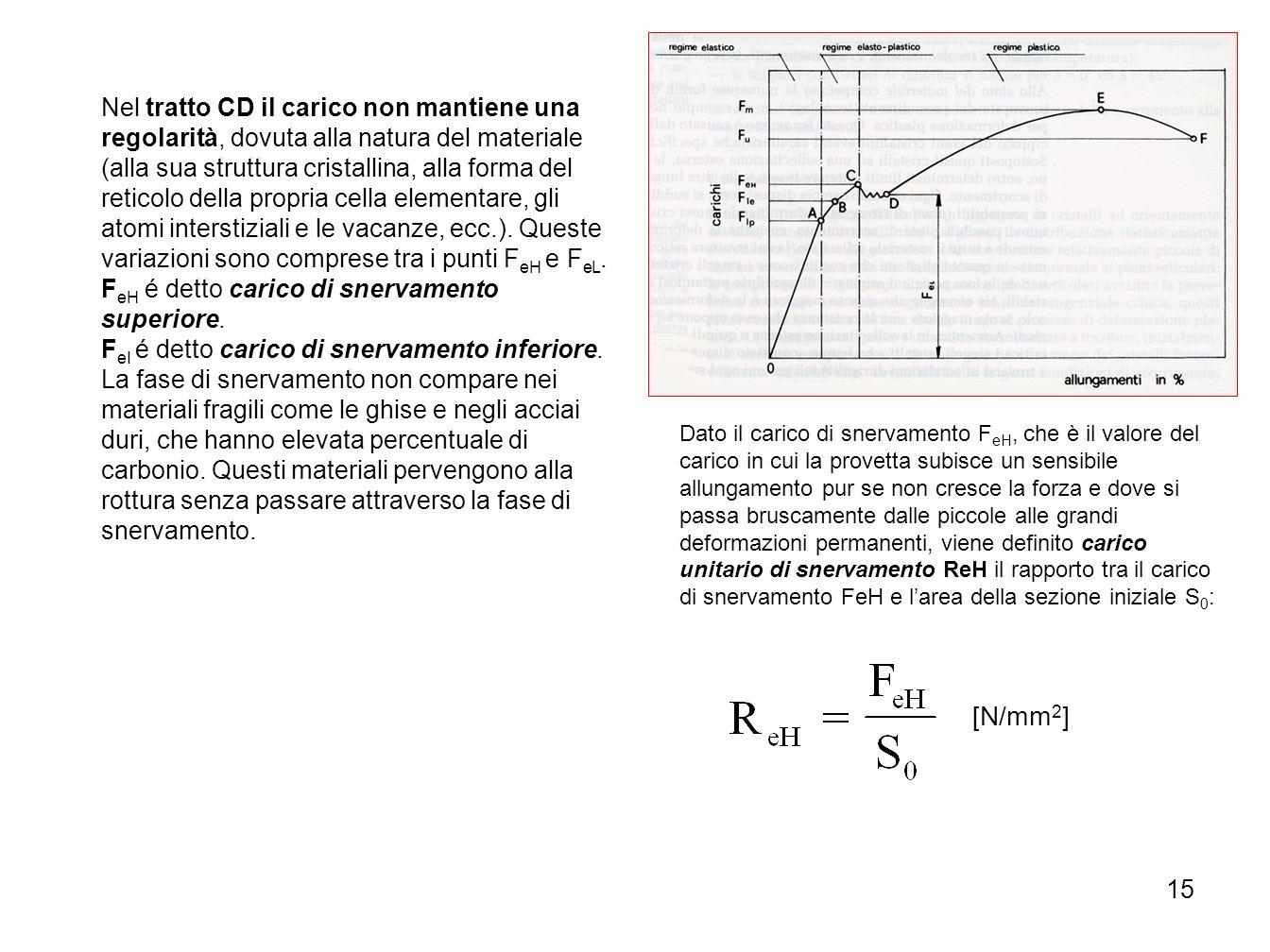 15 Nel tratto CD il carico non mantiene una regolarità, dovuta alla natura del materiale (alla sua struttura cristallina, alla forma del reticolo dell