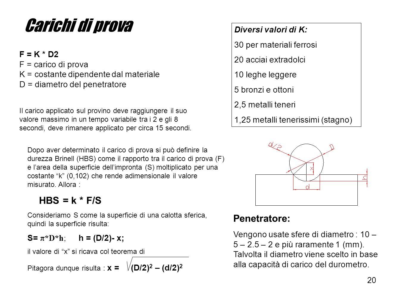 20 Carichi di prova F = K * D2 F = carico di prova K = costante dipendente dal materiale D = diametro del penetratore Il carico applicato sul provino