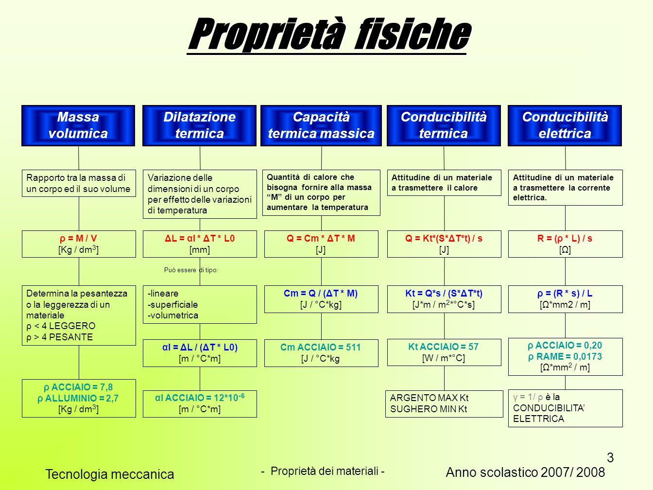 3 Proprietà fisiche Massa volumica Conducibilità elettrica Conducibilità termica Capacità termica massica Dilatazione termica Rapporto tra la massa di