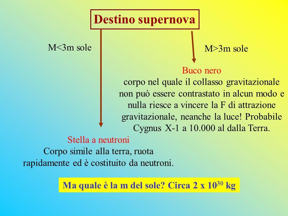 Destino supernova M<3m sole M>3m sole Stella a neutroni Corpo simile alla terra, ruota rapidamente ed è costituito da neutroni.