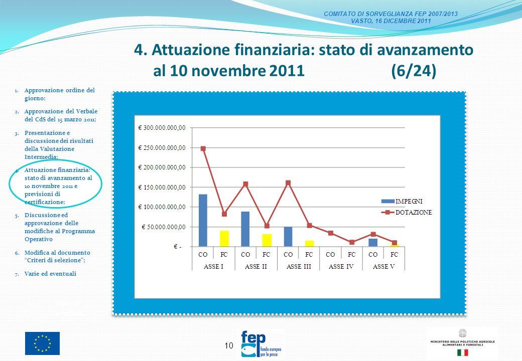 9 4. Attuazione finanziaria: stato di avanzamento al 10 novembre 2011 (5/24) 1.