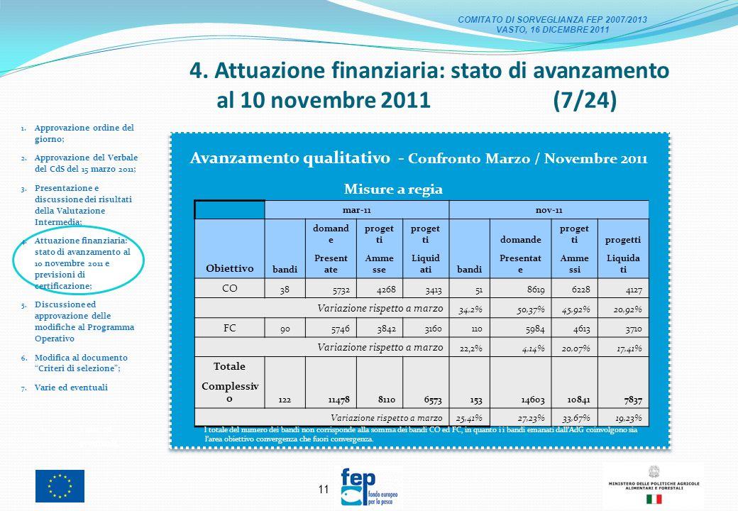 10 4. Attuazione finanziaria: stato di avanzamento al 10 novembre 2011 (6/24) 1.