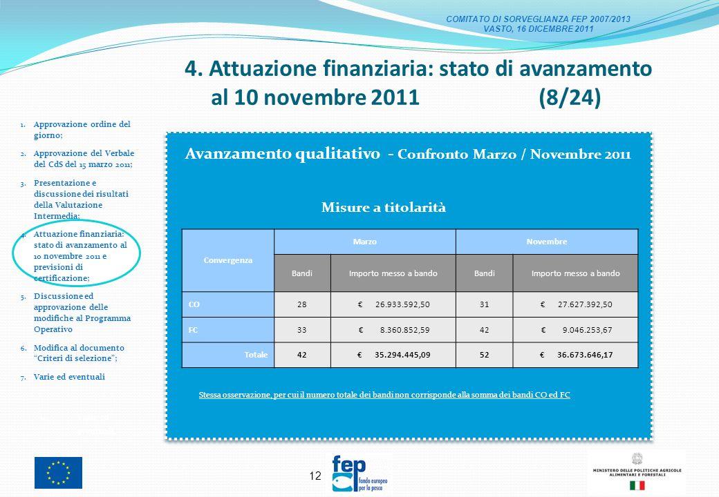 11 4. Attuazione finanziaria: stato di avanzamento al 10 novembre 2011 (7/24) 1.