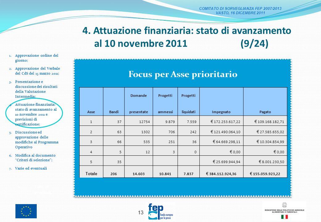 12 4. Attuazione finanziaria: stato di avanzamento al 10 novembre 2011 (8/24) 1.