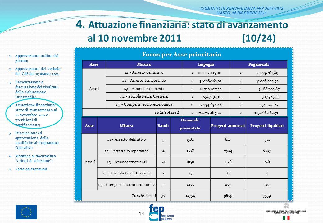 13 4. Attuazione finanziaria: stato di avanzamento al 10 novembre 2011 (9/24) 1.
